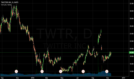 TWTR: TWTR Long with upcoming president