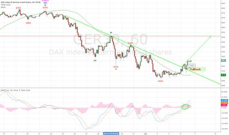 GER30: DAX mit Target 9512