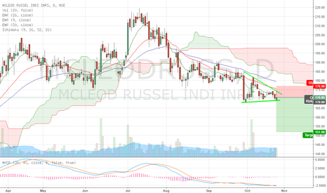 MCLEODRUSS: Mcleod Russel may see lower levels