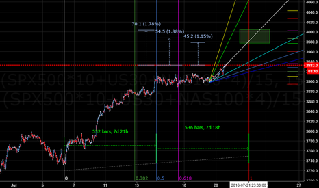 (SPX500*10+US30+NAS100*4)/15: First Attempt to Predict time and points on American Indices Com