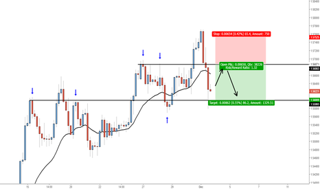 EURAUD: Sell @ broken support