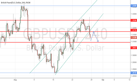 GBPUSD: GBPUSD - Bearish Outlook
