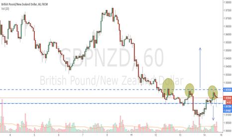 GBPNZD:  Follow Buy Wait Break GBPNZD Above 1.9200