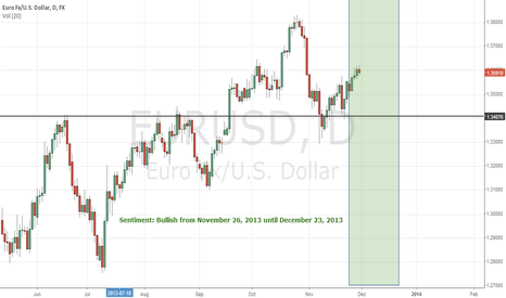 EURUSD: Bullish from November 26, 2013 until December 23, 2013