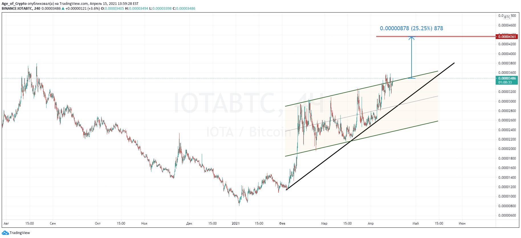 iota tradingview btc