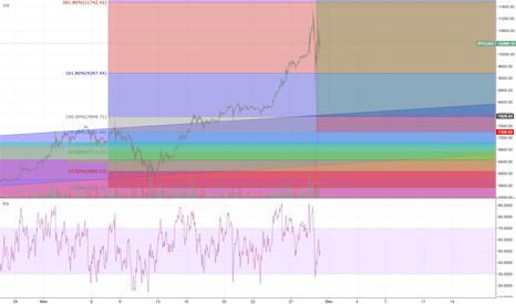 BTCUSD: Updated Bitcoin Chart: 45% Trade