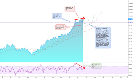 III: III - Correction of Types More Likely Before Next Move Higher