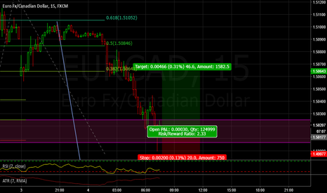 EURCAD: CTS abcd pattern time
