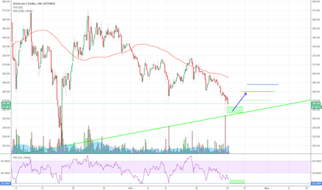 DSHUSD: DASH-a come back, i will buy you flowers