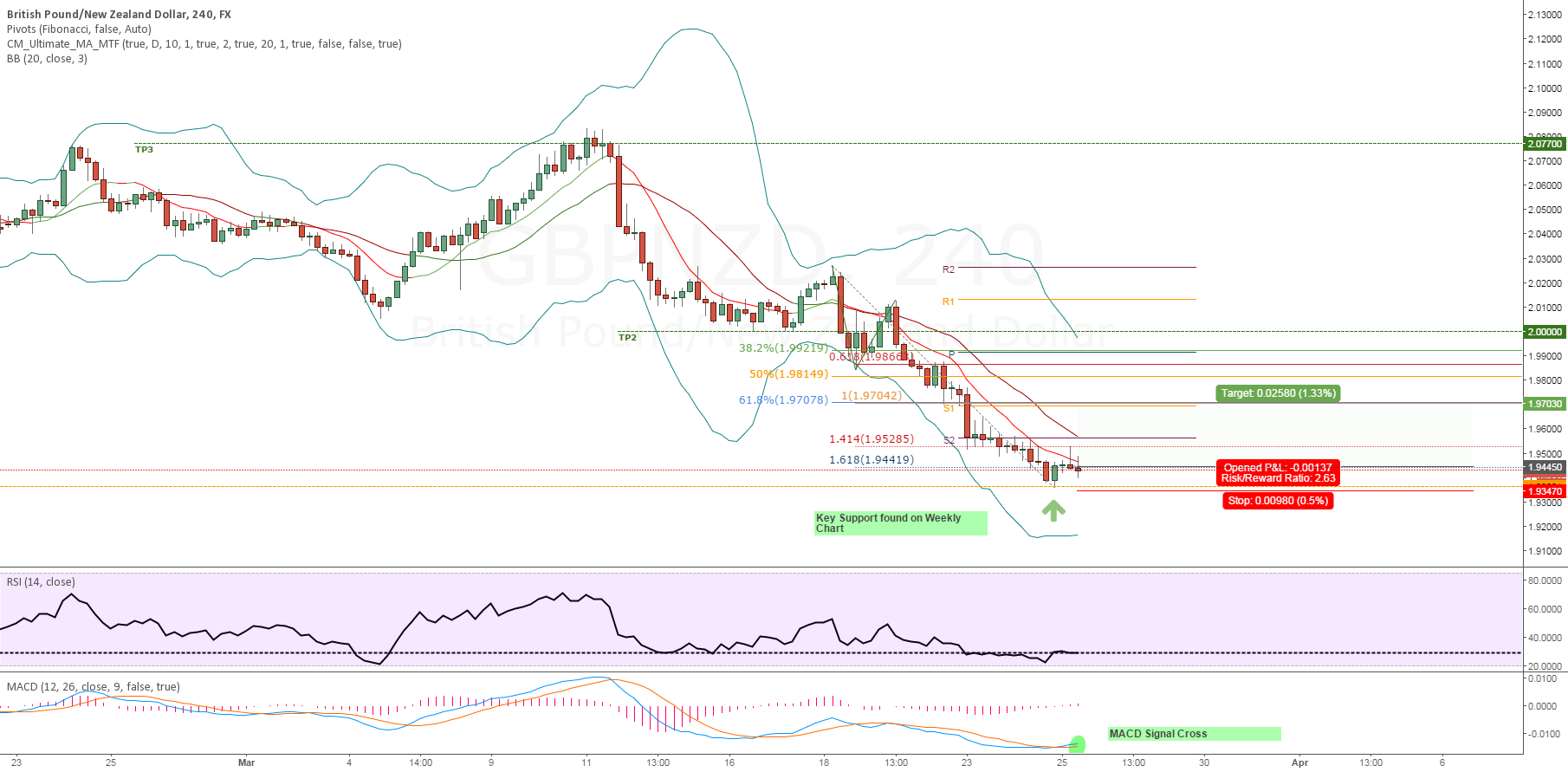 (WON) LONG GBPNZD | WEEKLY SUPPORT TESTED | TARGET RETRACEMENT