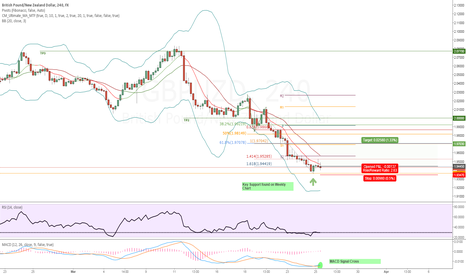 GBPNZD: (WON) LONG GBPNZD | WEEKLY SUPPORT TESTED | TARGET RETRACEMENT