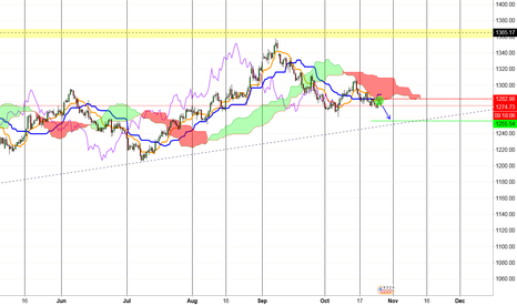 XAUUSD: Gold Sell following price action on 12hr