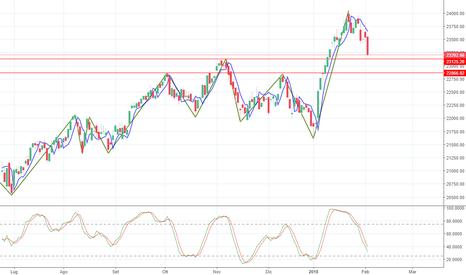 FTSEMIB: Sull'indice Italiano è in arrivo un'area di acquisto