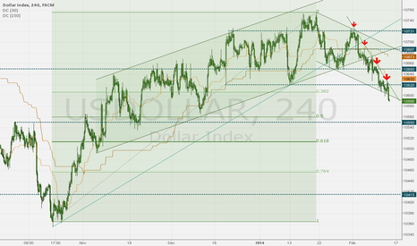 USDOLLAR: US DOLLAR - look for selling opportunities