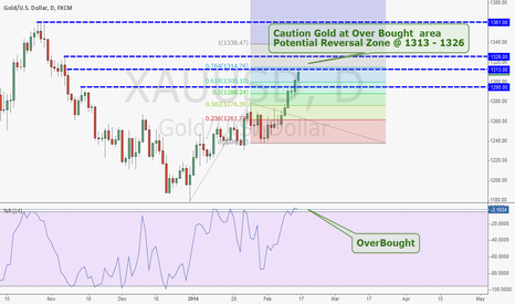 XAUUSD: Gold at Over Bought  area