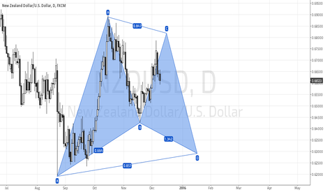 NZDUSD: NZUSD Developing Bullish Gartley
