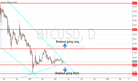 BTCUSD: Break Out Either Long or Short - Hedge Your Positions
