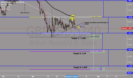 GBPUSD: CABLE SHORT OPP