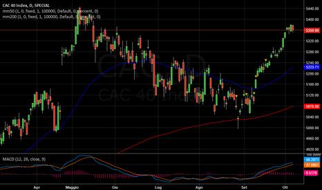 CAC: CAC   -   Ora flat