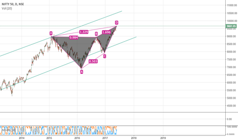 NIFTY: Which way do you think NIFTY's gonna swing?