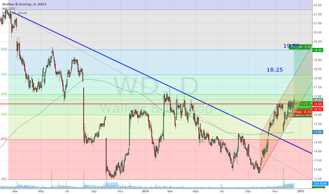 WD: Walker&Dunlop – to buy