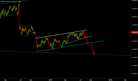GBPUSD: price on daily chart