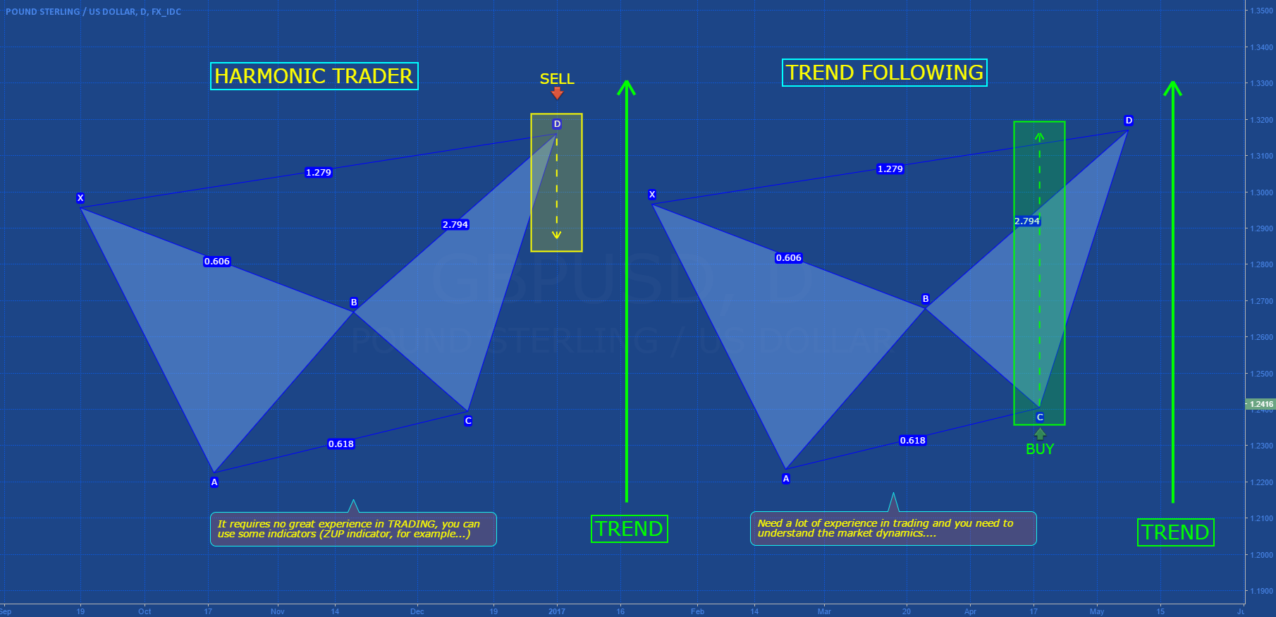 HARMONIC TRADER vs TREND FOLLOWING (Part I)