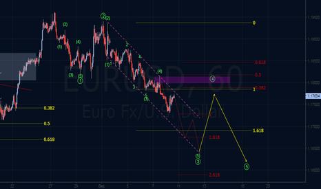 EURUSD: Elliott Wave Outlook