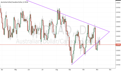 AUDCAD: AUD-CAD :- Facing Resistance at the Uptrendline