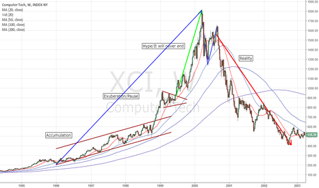 XCI: Revisiting the DOT COM bubble.  Could we see a DO-OVER?