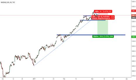 NDX: ¿Viene la caida de Wall Street?