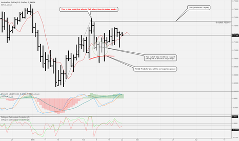 AUDUSD: Why the high at 0.724 is doomed to be taken out