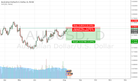 AUDUSD: just hit my entry for short