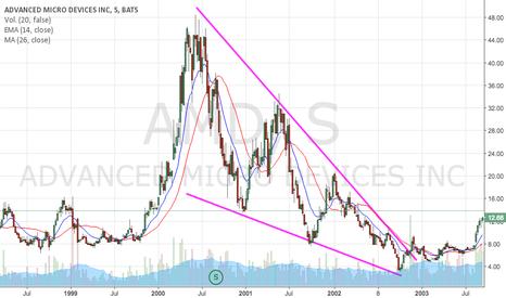 AMD: CUNA BAJISTA