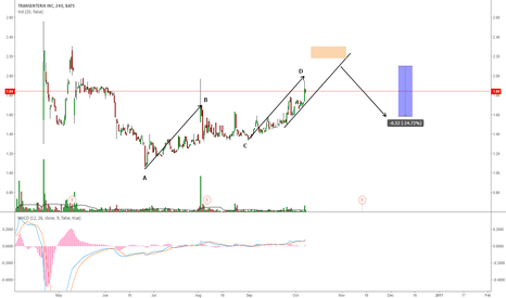 TRXC: TRXC COMPLETING AN AB=CD PATTERN?