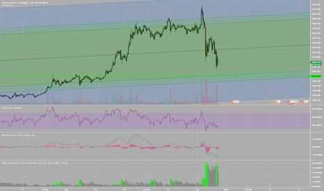 ETHUSD: Next support looking like 370.