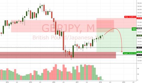 GBPJPY: GBP/JPY LONG TERM VIEW (4/2/18)