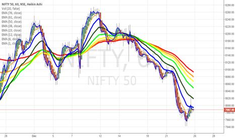NIFTY: Nifty ( 1 Hr) - Heiken Ashi + EMA