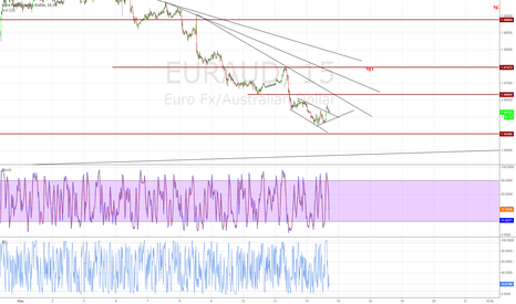 EURAUD: solid long entry