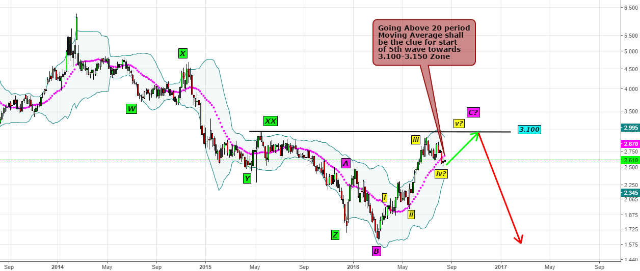 Natural Gas- To Move till 3.100 to 3.150 Above 20 M.A.