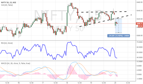 NIFTY: Looks like Triangle has broken with shift in price volatility