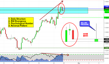 USDCAD: Possible Reversal on USDCAD