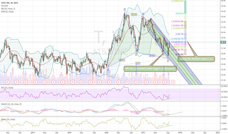T: T Weekly +ve divergences