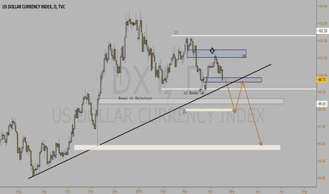 DXY: Dollar