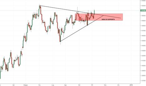 EURAUD: EUR/AUD: breakout della compressione di volatilità