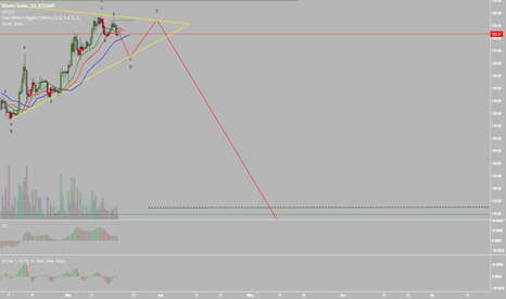 BTCUSD: Bitcoin forming horizontal triangle? (Elliott Wave Analysis)