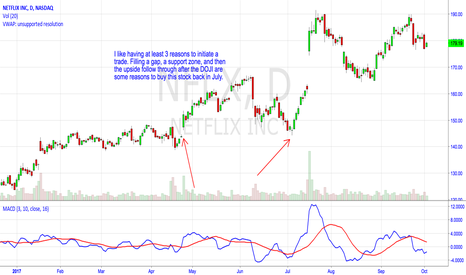 NFLX: Try to Have 3 Reasons to Initiate a Trade