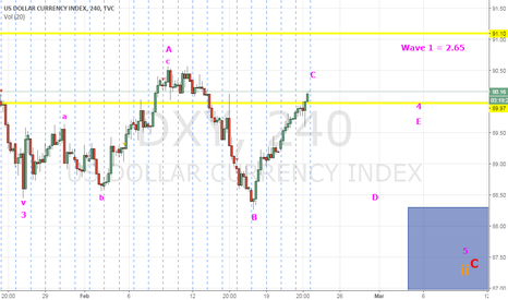 DXY: DXY - Completing C leg of Triangle 4