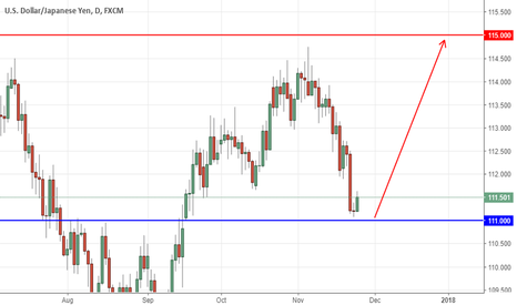 USDJPY: USDJPY long  in  continuation