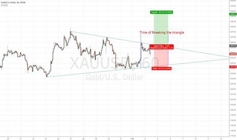 XAUUSD: Gold H1